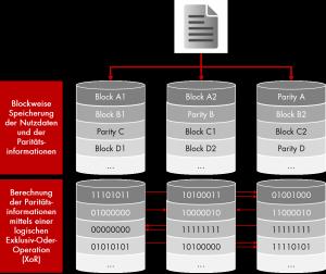RAID5_Drei_Datenträger_Paritätsinformationen