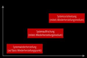 Systemwiederherstellung_Systemauffrischung_Systemzurücksetzung_im_Vergleich