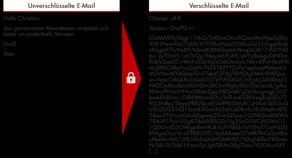 Beispiel für die Verschlüsselung einer E-Mail mt PGP