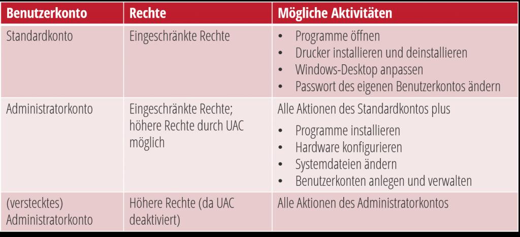 Windows Sicherheitskonzept - drei Benutzerkonten