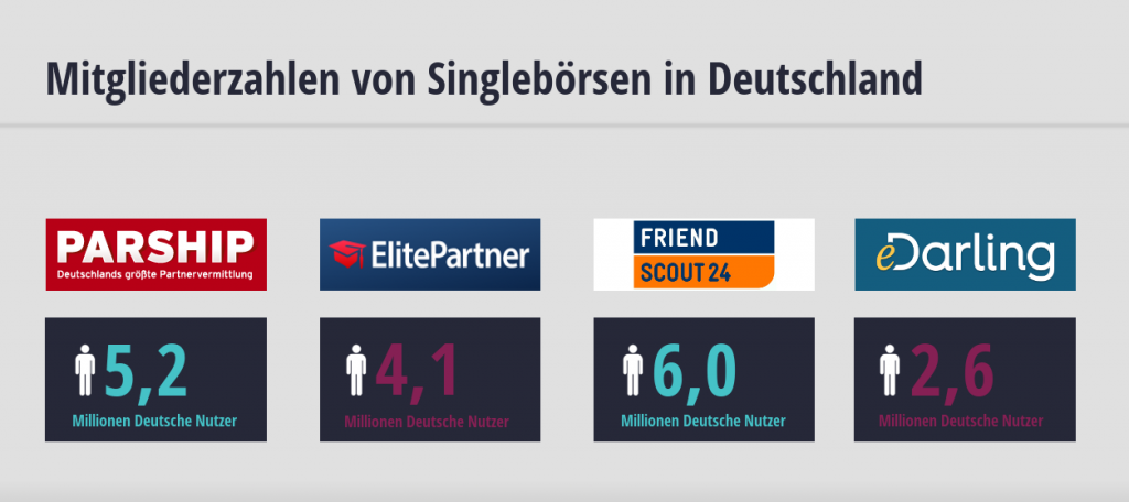 Elitepartner, Parship, Friendshout24 und eDarling